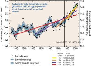 fig. 2 - Temperature medie globali dal 1850 ad oggi (da dati IPCC)