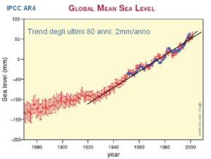 Fig. 3 Variazione del livello medio degli oceani negli ultimi 80 anni (dati IPCC).