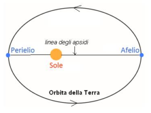 distanza media Terra-Sole = 147 milioni di km